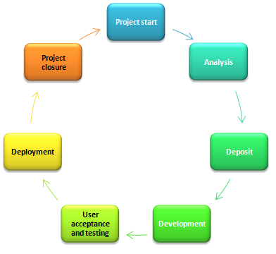 Liatoss Website Development Cycle